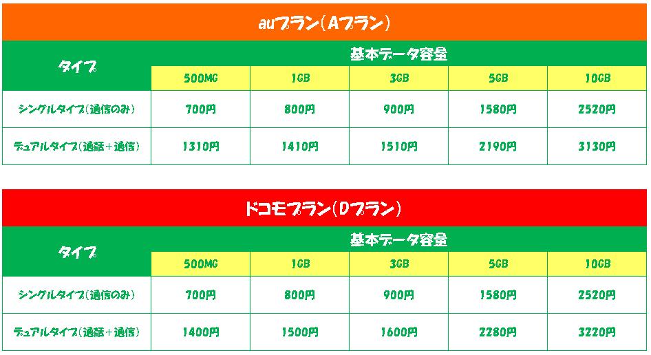 mineo料金プラン