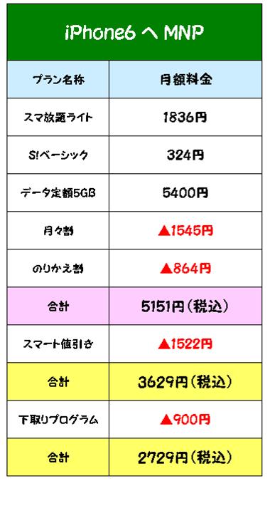 iPhone6スマ放題ライト5GB料金