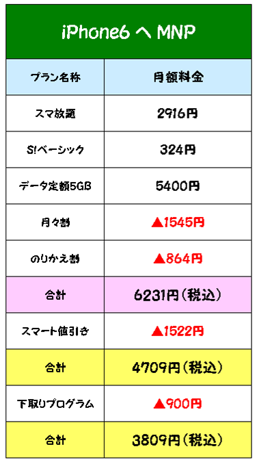 iPhone6スマ放題5GB料金