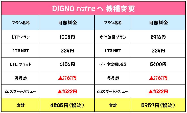 DIGNO rafre 機種変更 見積り金額