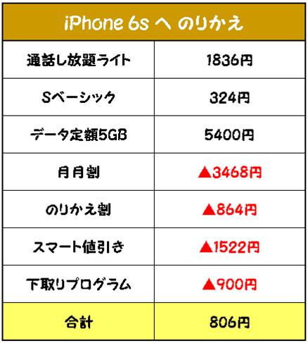 iPhone6sへのりかえで月額806円