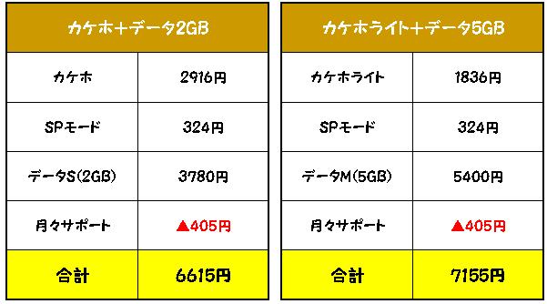 Xperia Z5 Premium SO-03Hへ乗り換えた場合の料金は?
