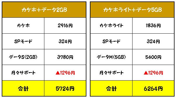 Xperia Z5 SO-01Hへ乗り換えた場合の料金は