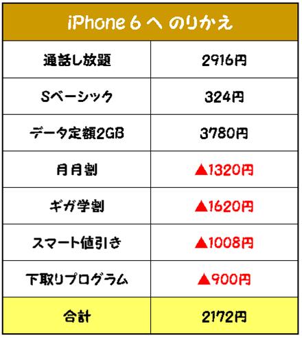 ソフトバンクのiPhone6へMNPで激安の維持費に!