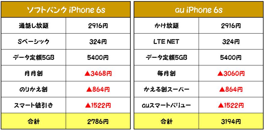MNPiPhone6sausoftbankカケホ維持費比較
