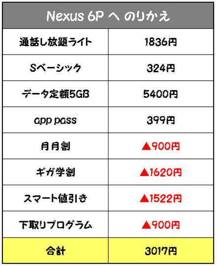 Nexus 6P乗り換え月額料金