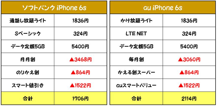 auソフトバンクiPhone6sMNP月額料金比較カケホライト