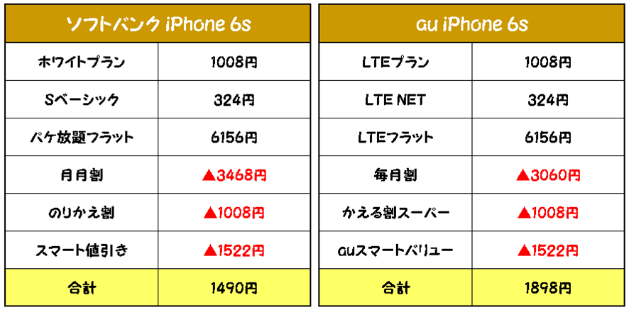 ソフトバンクとauのiPhone6sへのりかえ最安プランで比較