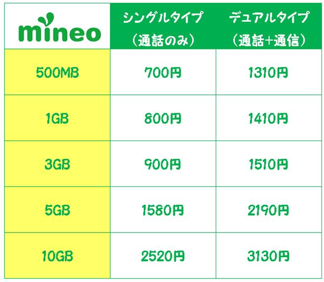mineo料金プランA