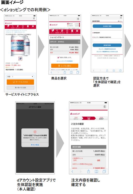 タッチID認証dショッピングイメージ