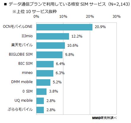 データ通信プラン格安SIMサービス