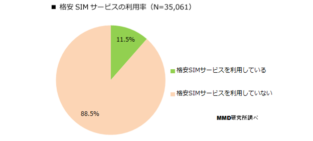 格安SIM利用率