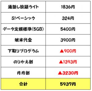 iPhone6s3月月額料金1台