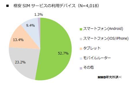格安SIM利用デバイス端末