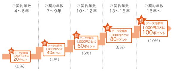 au STAR ロイヤルイメージ図