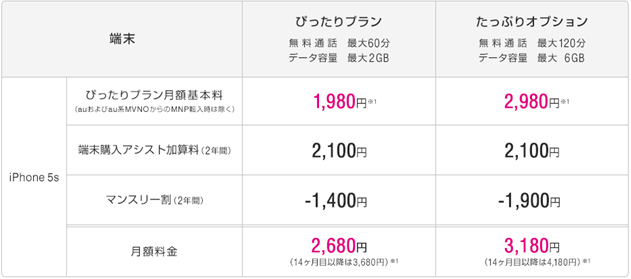 iPhone5s分割時の月額料金