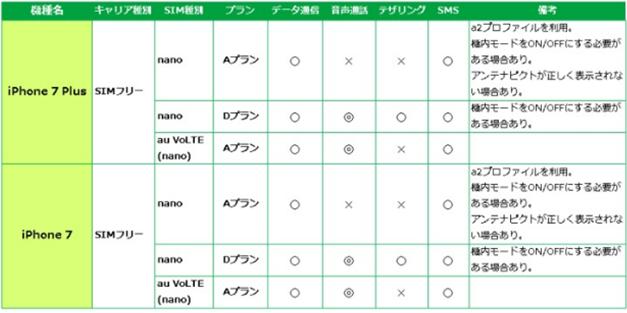 マイネオiPhone7Plus動作確認結果