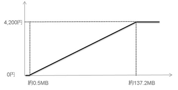 ダブル定額Z(ケータイ)