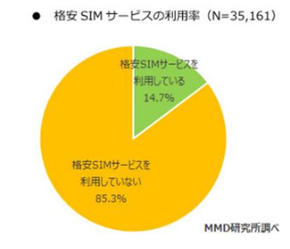 格安SIMサービスの利用率