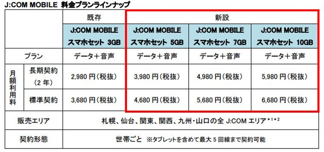 jcom mobile 料金プラン