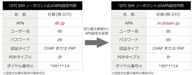 APN設定変更内容