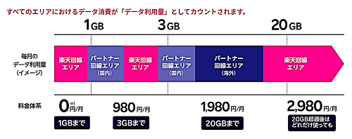 データ容量カウント